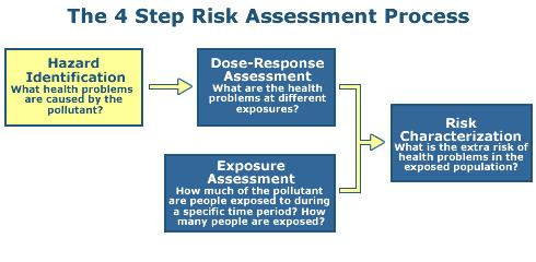 4 Steps to risk assessment