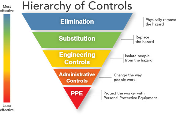 Hierarchy of controls from CDC